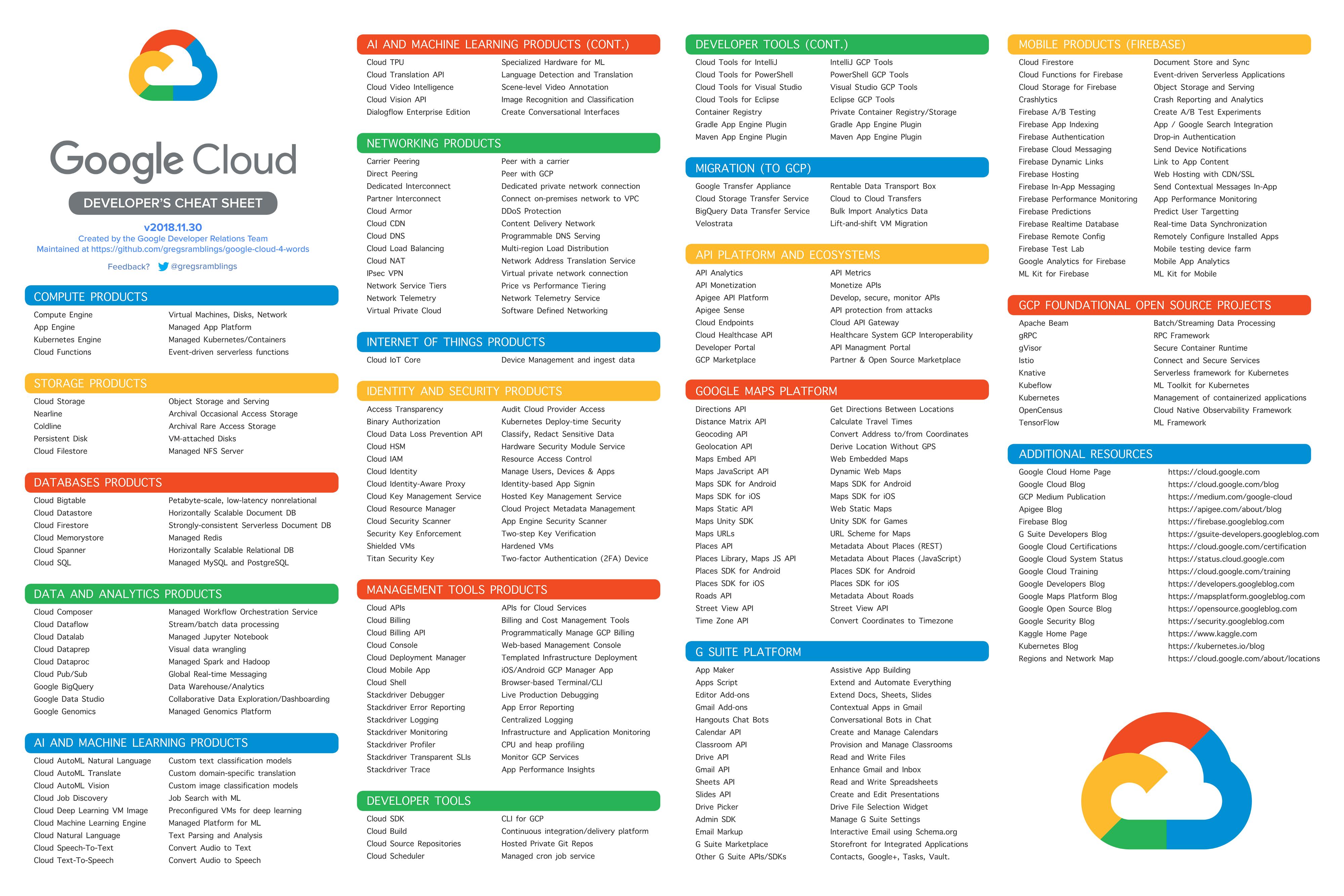 Google Cloud Family